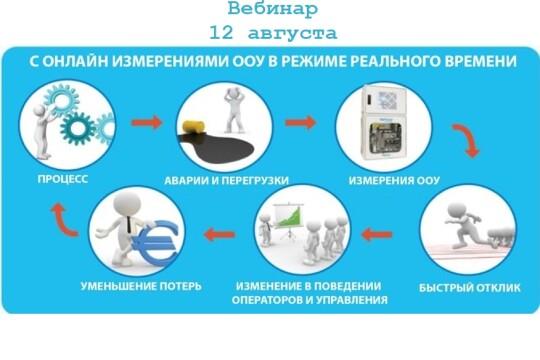 Контроль производственных утечек. Анализ сточных вод молокозаводов